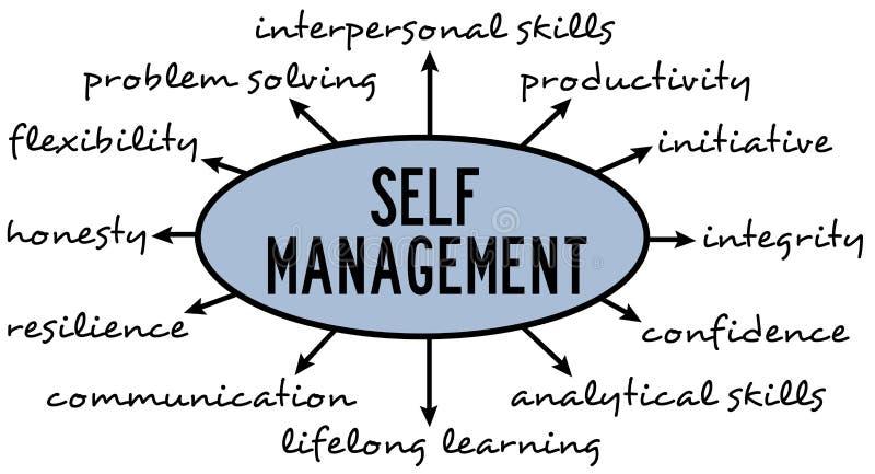 Self management vector illustration