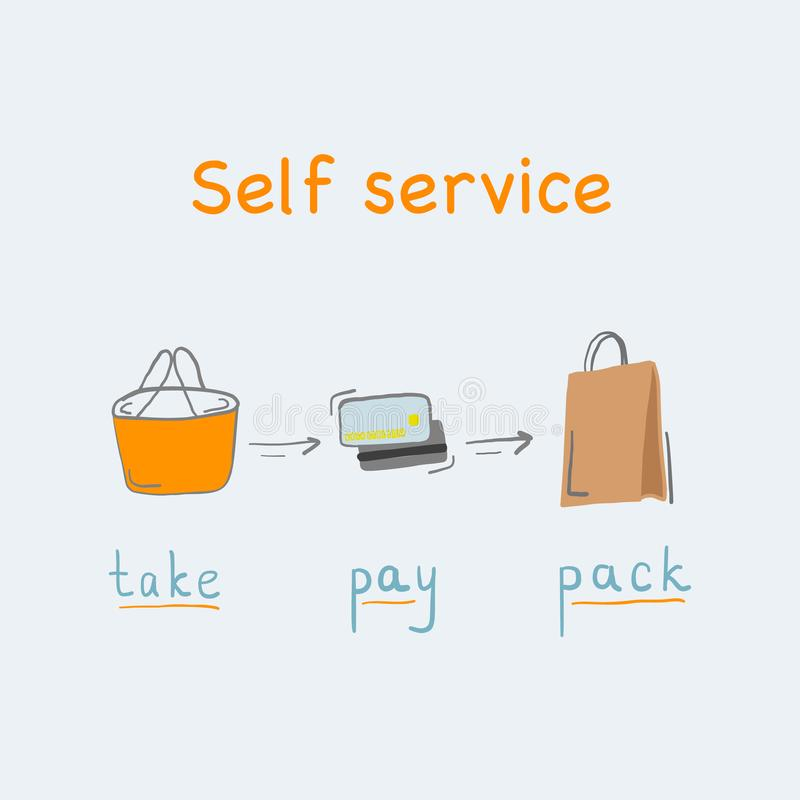 Self service text and hand drawn text in concept of self checkout vector illustration