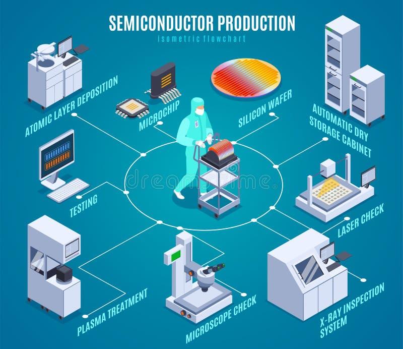 Semicondoctor Production Isometric Flowchart. With plasma treatment symbols isometric vector illustration stock illustration