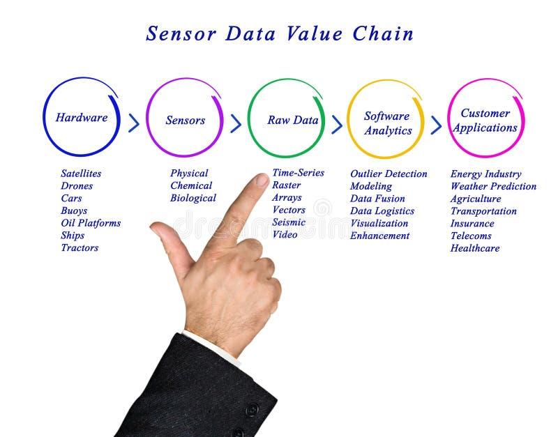 Sensor-Daten-Wertschöpfungskette Stockbild - Bild von gesundheit ...