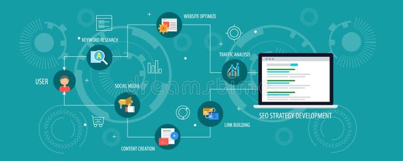 Seo战略发展-搜索引擎优化,逻辑分析方法,内容,促进概念 平的设计横幅 库存例证