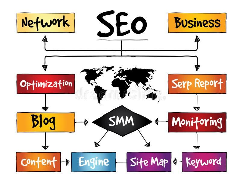 SEO (оптимизирование поисковой системы) иллюстрация вектора