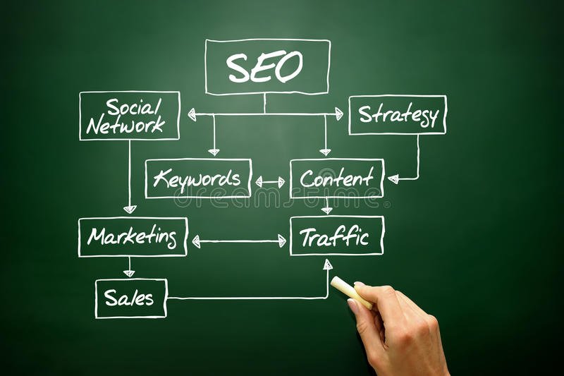 SEO flow chart concept, business strategy. On blackboard royalty free stock photos