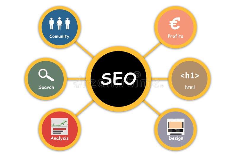 SEO-het doorbladeren concept Seodiagram vector illustratie