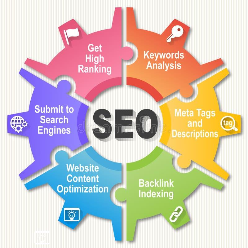 SEO koło - wyszukiwarka optymalizacja ilustracja wektor