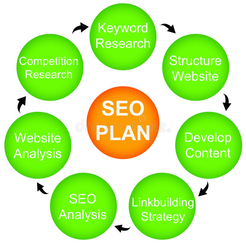 Seo- plan vector illustratie