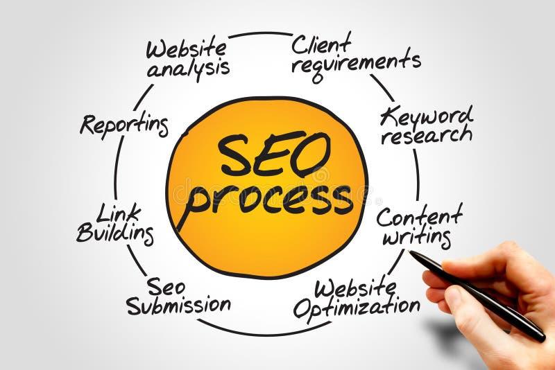 SEO Process stock afbeelding