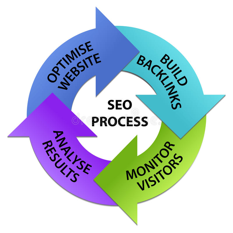 SEO Process Circle Stock Photography