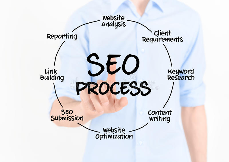 SEO Process Diagram. Man touching virtual screen with SEO process information. on white royalty free stock image
