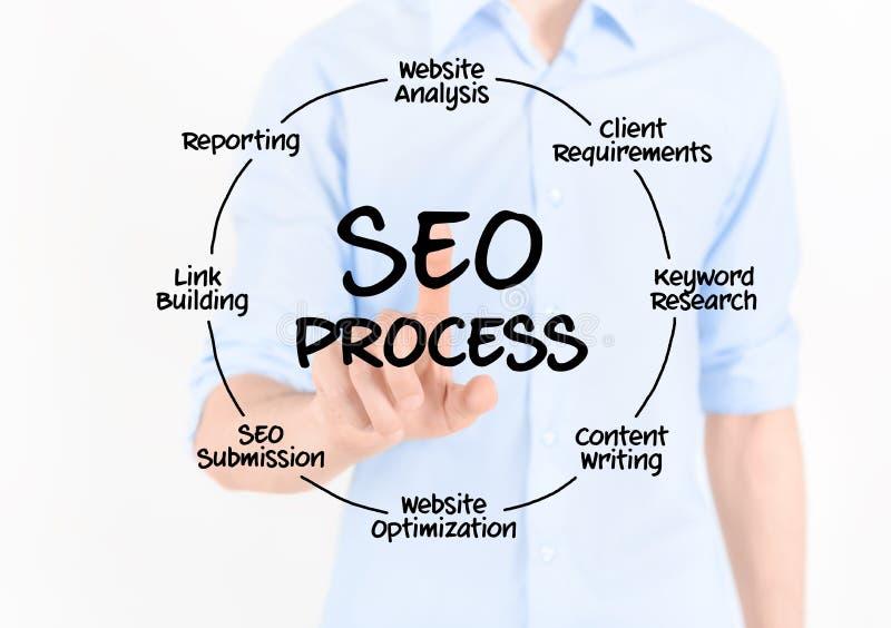 SEO Process Diagram. Man touching virtual screen with SEO process information. on white