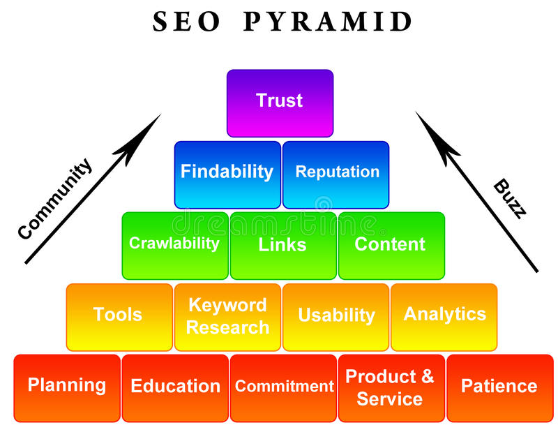 SEO pyramid. Pyramid depicting different levels of SEO (Search Engine Optimization