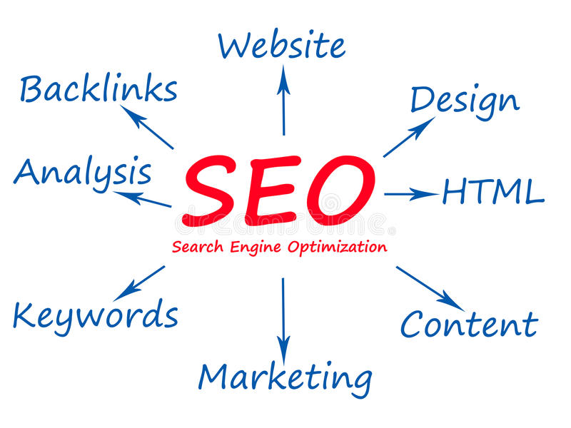 SEO. Related most important keywords