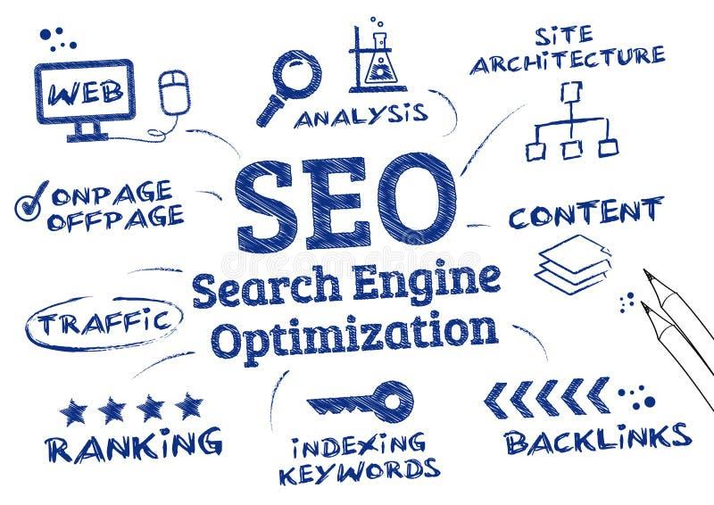 SEO Search Engine Optimization, die algoritme rangschikken vector illustratie