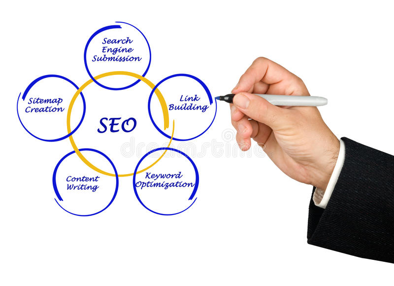 SEO-strategier royaltyfri foto