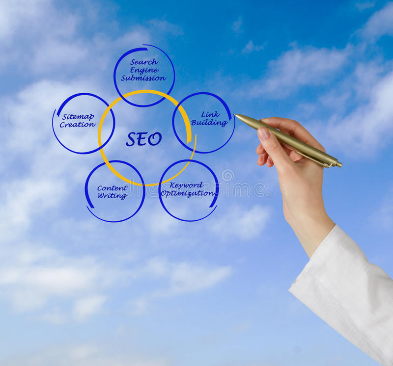 SEO strategies. Presenting diagram of SEO strategies royalty free stock photo