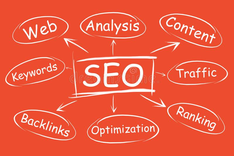 SEO, website promotion promotion in search results. Project Optimization Flowchart. SEO, website promotion promotion in search results. Project Optimization stock illustration