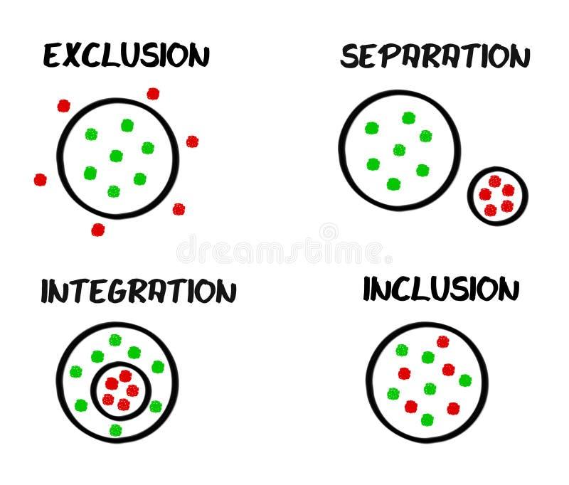 separazione di esclusione dell'inclusione di integrazione illustrazione di stock