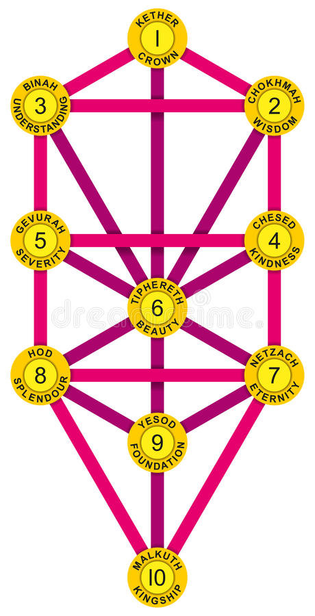 Sephirot и дерево мадженты желтого цвета жизни бесплатная иллюстрация