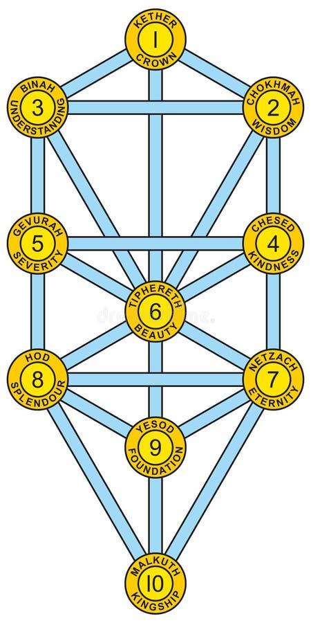 Sephirot i drzewo życia Żółty błękit ilustracja wektor