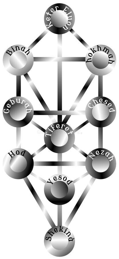 Sephiroth träd vektor illustrationer