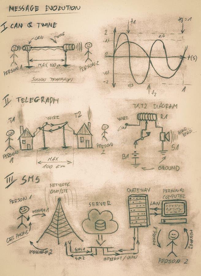 Sepia met de hand gemaakt diagram van veranderende mededeling door eeuw stock illustratie