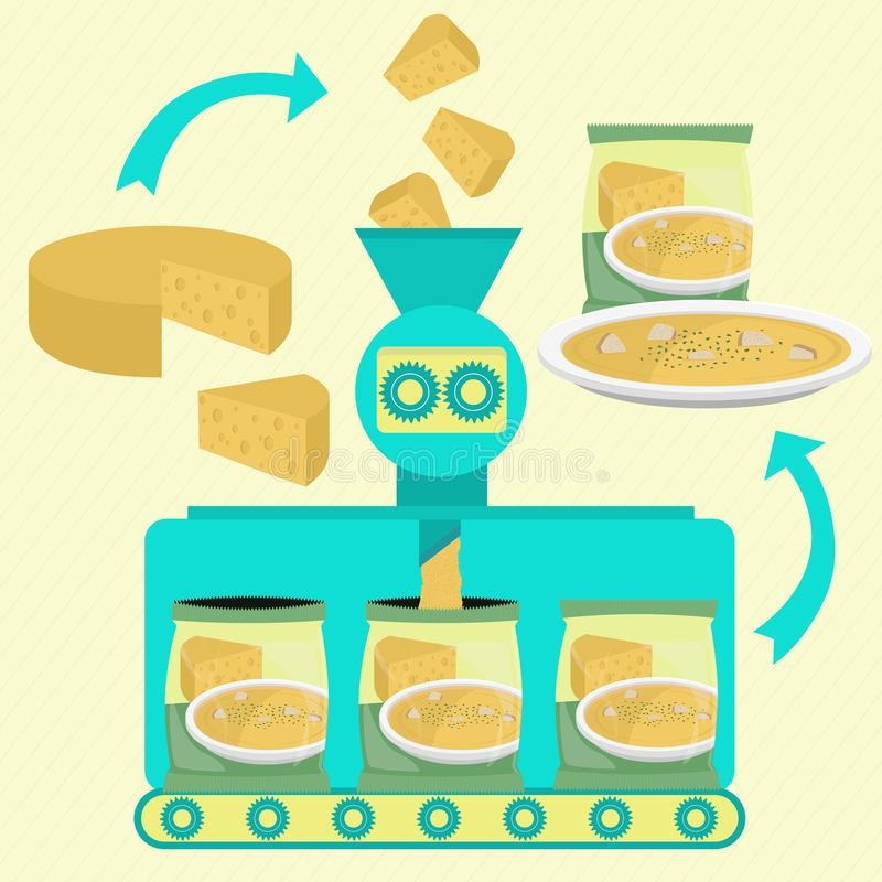 Series line production of cheese soup. Cheese soup line series production. Factory of powder of cheese soup. Sliced cheese being processed and packing. Soup dish royalty free illustration