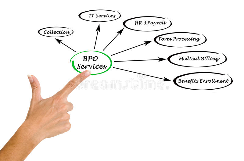 Serviços de BPO imagens de stock royalty free