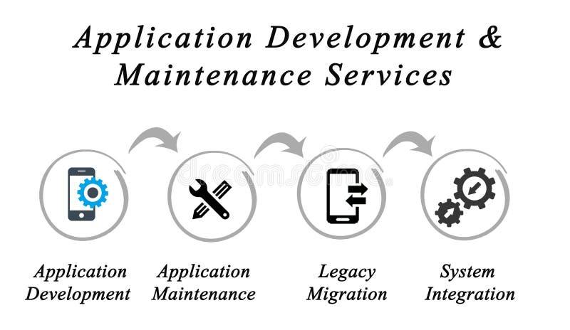 Serviços do desenvolvimento de aplicações & de manutenção ilustração do vetor