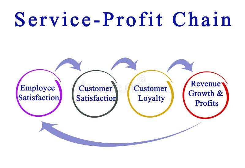 Service - Gewinn-Kette stock abbildung