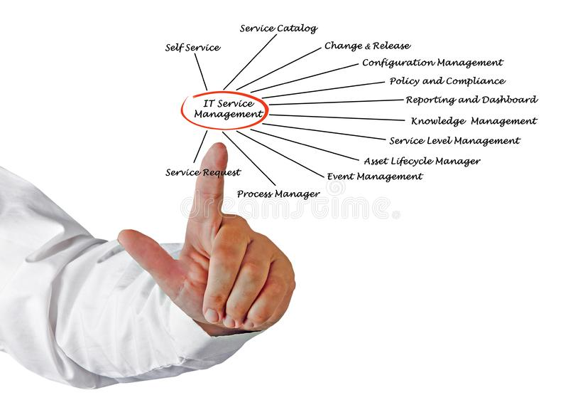 IT-Service-Management stock abbildung