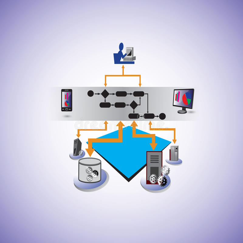 Service Oriented architecture and Business process Orchestration. Vector illustration of business process technologies like BPEL, BPM, BPMN, in service oriented royalty free illustration