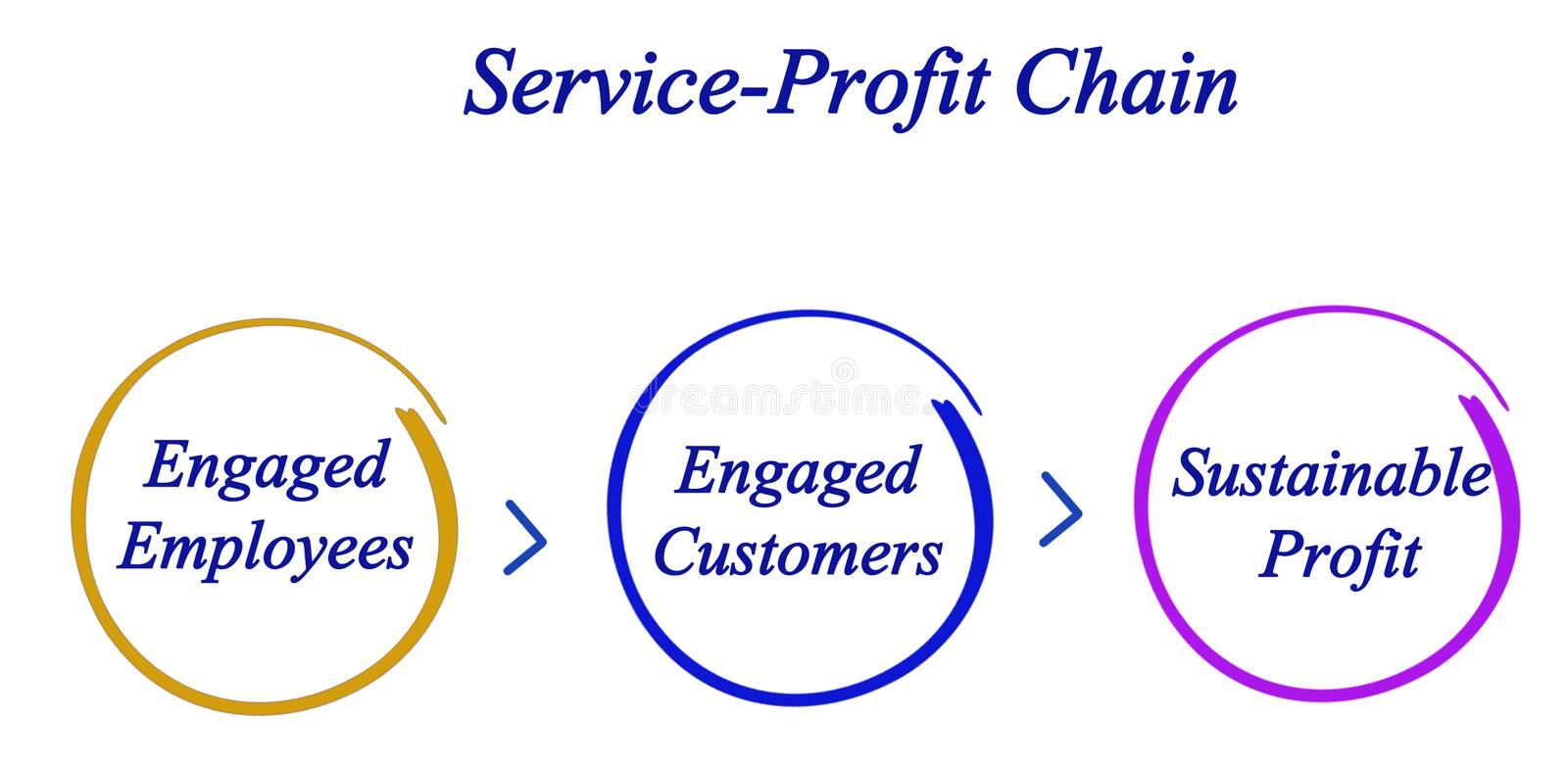 Service-Profit Chain. Diagram of Service-Profit Chain vector illustration