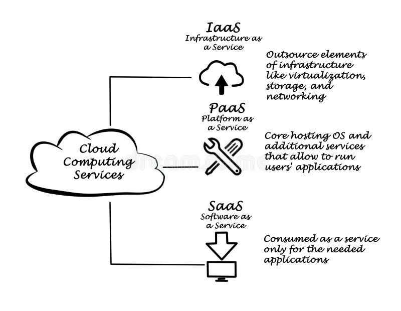Services de calcul de nuage illustration stock