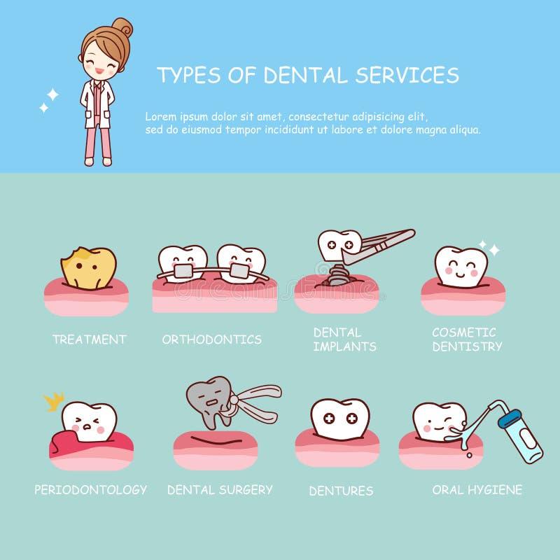Services de santé dentaires infographic illustration stock