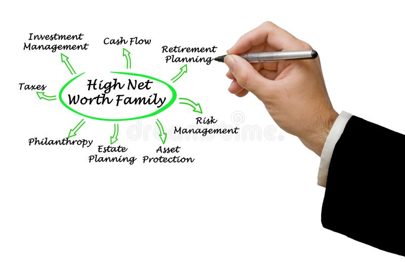 High Net Worth Family stock images