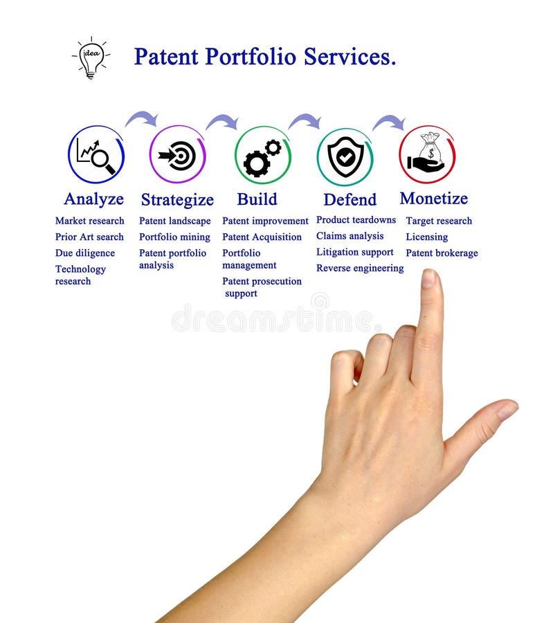 Servicios de la cartera de la patente imagen de archivo