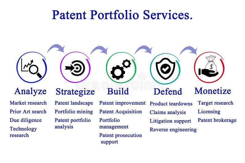 Servicios de la cartera de la patente libre illustration