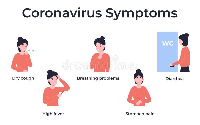 Symptoms Of Coronavirus Cartoon Pictures