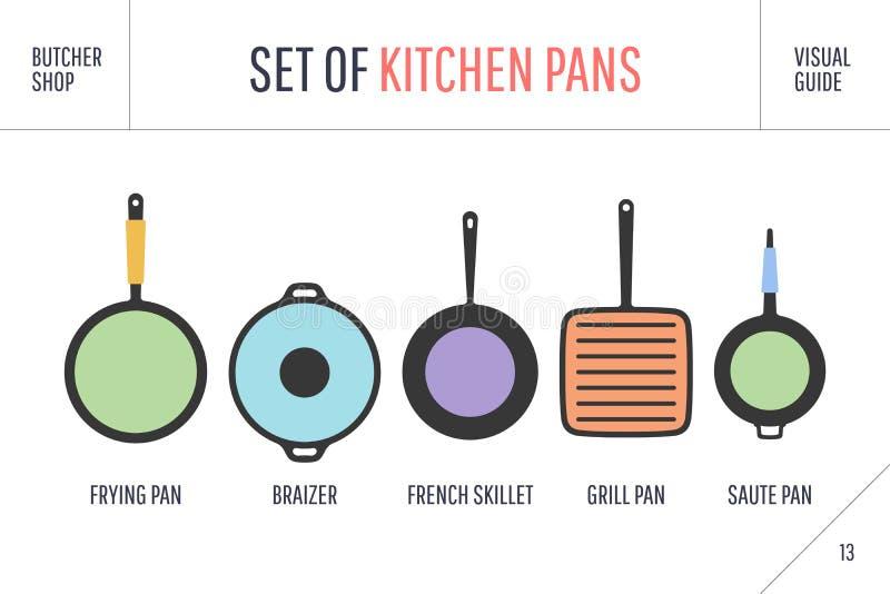Set kuchenne niecki Plakatowy Kitchenware - niecki, grill, garnek ilustracja wektor