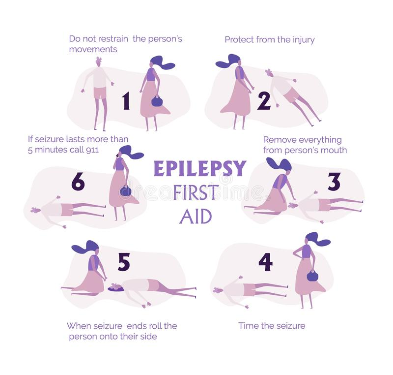Set of epilepsy seizures first aid situation, with text. Fine for medical infobrochures public sites about epilepsy and medical vector illustration