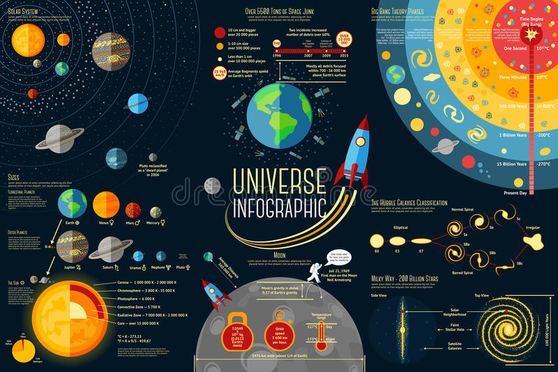 Set of Universe Infographics - Solar system royalty free illustration