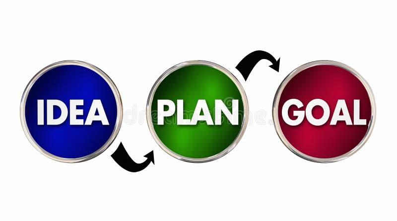 Setas dos círculos das etapas do processo da estratégia do objetivo do plano da ideia ilustração stock
