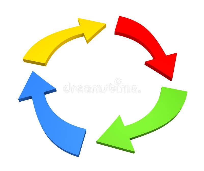 Setas em um fluxo do círculo ilustração do vetor