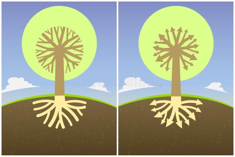 Setu dwa abstrakcjonistyczny drzewny diagram z gałąź korzenie w postaci strzała i korony, royalty ilustracja