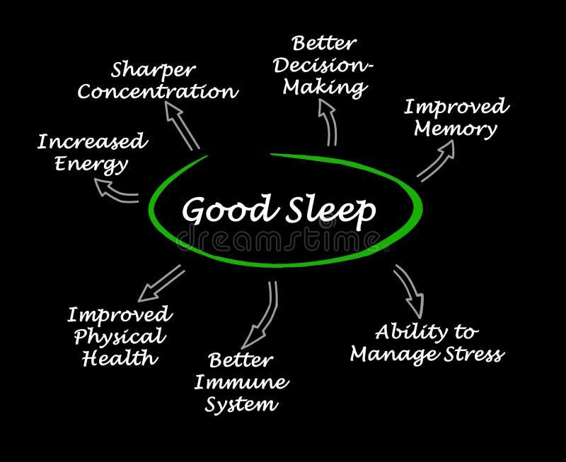 Benefits of Good Sleep stock illustration