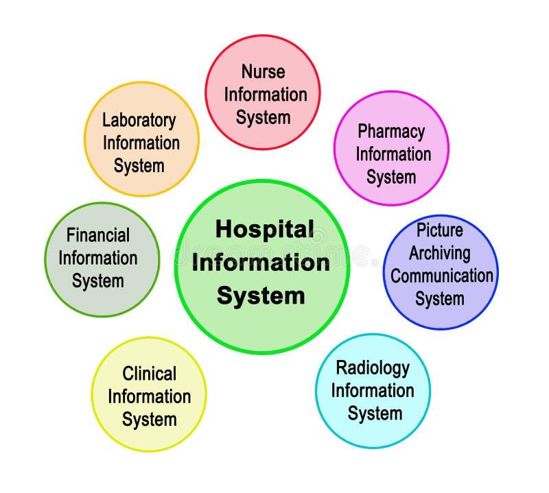 Components of Hospital Information System. Seven Components of Hospital Information System royalty free illustration