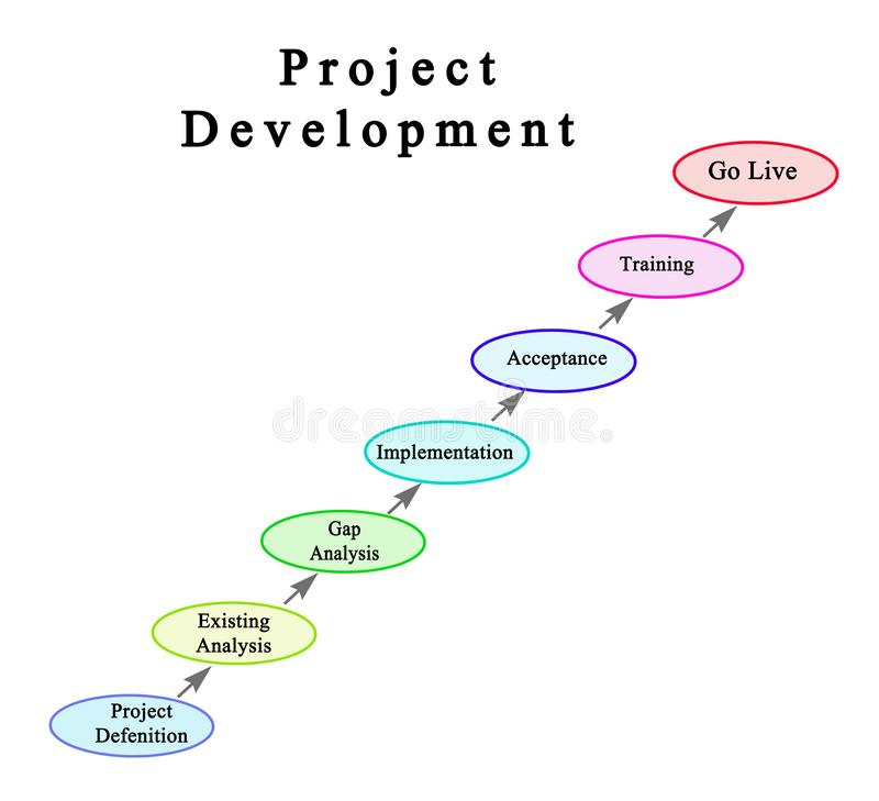 Components of Project Development royalty free illustration
