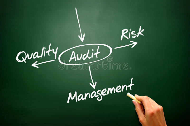 Several possible outcomes of performing an AUDIT, presentation b royalty free stock photography