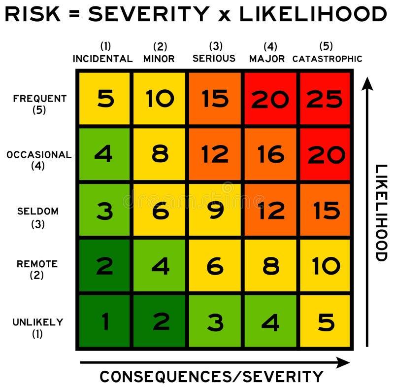 Severità e probabilità illustrazione di stock
