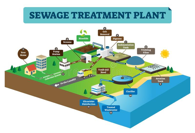 Sewage treatment plant infographic vector illustration. Clean dirty water. Sewage treatment plant infographic vector illustration. Clean dirty water from home vector illustration
